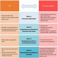 Career Plans Defining Your Career Plan Openclassrooms