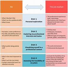 Career Strategies Career Strategies