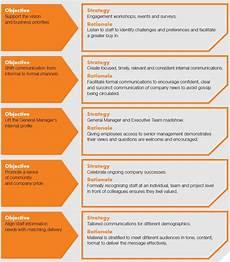 Gtaa Organization Chart How To Create An Internal Communication Strategy