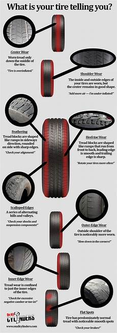 Tire Guide Chart Infographic A Quick Guide To Tire Wear And What It Means