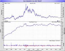 Price Of Silver Today Chart Silver Prices Today Current Live Spot Price Of Silver