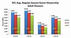 Nfl Ratings By Year Chart Nfl Viewership Collapses Among Older White Viewers Drives