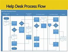 It Help Desk Process Flow Chart Managing A Global Datim Help Desk Lessons Learned