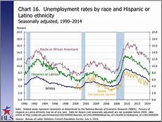 U5 Unemployment Chart Unemployment By Age Race Education Business Insider