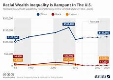 Welfare Distribution By Race Chart In America The Biggest Racial Inequity In America Isn T Income