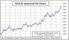 Gold Seasonal Chart 30 Years Gold Prices Over The Last 40 Years