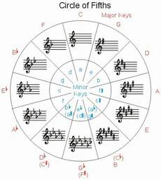 How To Read Circle Of Fifths Chart Circle Of Fifths