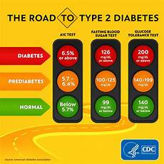 Type 2 Diabetes Blood Glucose Chart Diabetes Tests Cdc