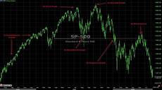 Trade Chart Patterns Like The Pros How The Pro S Trade Double Top Chart Pattern Analysis