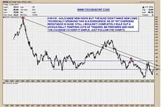 Dollar Chart Technical Analysis Euro Versus Us Dollar Price Charts