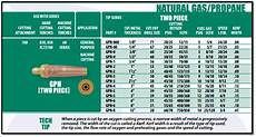 Propane Cutting Tip Chart Victor Torches