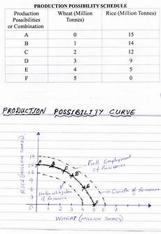 Production Possibility Curve Production Possibility Curve