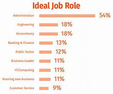 Ideal Jobs Software Development In The Middle East What We Know