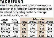 Tax Refund Chart How The Jefferson County Occupational Tax Refund Process