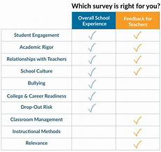 School Survey Youthtruth Products Amp Services