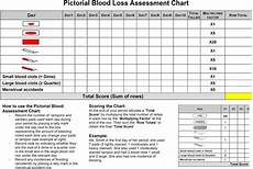 Tampon Flow Chart Pictorial Blood Loss Assessment Chart For Quantification