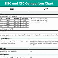 Child Tax Credit Calculator Chart What Is The Earned Income Tax Credit Eitc Get It Back