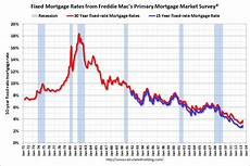 Prime Mortgage Rate Chart Calculated Risk Freddie Mac Quot Fixed Mortgage Rates