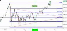 Dow Jones Daily Chart Dow Jones Drives To All Time Highs To Kick Off Q4