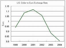 Euro Us Dollar Exchange Rate Chart Us Dollar Euro Exchange Rate Chart