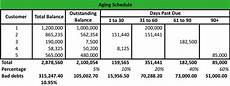 Example Of Accounts Receivable What Is An Aging Schedule Definition Meaning Example