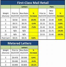 Us Postal Rates 2019 Chart How Will The January 27 2019 Usps Rate Increase Impact