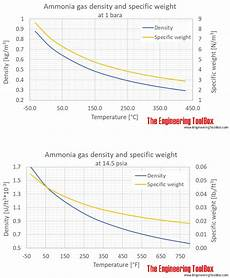 Ammonia Vapour Pressure Chart Ammonia Density At Varying Temperature And Pressure