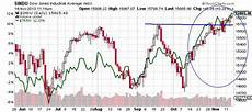 Dow Jones Long Term Chart Dow Jones Industrial Average More Room To Advance Etf