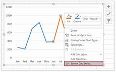 Dotted Line Chart How To Add Dotted Forecast Line In An Excel Line Chart