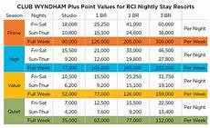 Wyndham Points Chart 2014 Rci Travel Phone Number Tourismstyle Co