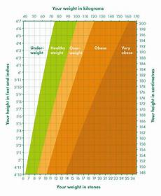 Weight Chart What Is A Healthy Weight Find Out Your Bmi Macmillan