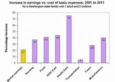 Cost Of Living Chart By Year Cost Of Living Chart Sightline Institute