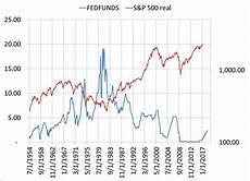 Fed Funds Rate Chart Fed Funds And Stock Relationships Selections And Timing