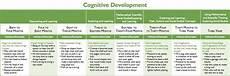 Child Intellectual Development Chart Cognitive Development Birth Through Age 25