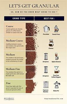 Coffee Grind Size Chart Grinding Your Own Coffee Size Does Matter The Prima