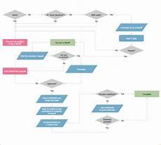 Payroll Flowchart Process 5 Payroll Process Flow Chart Example Simple Salary Slip