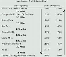 Butler Freeport Trail Mileage Chart Gallery Addams Trail Experience Nature Again