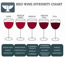 Red Wine Intensity Chart Red Wine Wine Wine Tasting Party