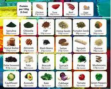 Protein Grams In Food Chart Fat Loss Skills Aka The 11 Habits Of Diet Mastery My