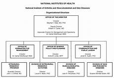 Congressional Structure Chart Fy 2011 Congressional Justification Niams