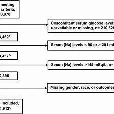 Sodium Blood Levels Chart Pdf Low Serum Sodium Levels At Hospital Admission