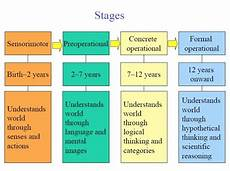 Jean Piaget Piaget Theory Of Cognitive Development