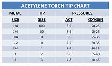 Oxy Acetylene Torch Tip Chart Cutting Torch Guide Chart Nclex Quiz