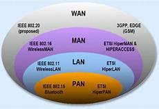 Network Types Network Enhancers Quot Delivering Beyond Boundaries
