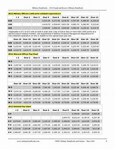 Army Reserve Retirement Points Chart Pay Table Army Reserve Brokeasshome Com