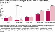 Heart Health Chart Heart Disease And Stroke Women S Health Usa 2012