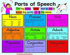 Spanish Parts Of Speech Chart Easy Way To Learn English Grammar The Parts Of Speech