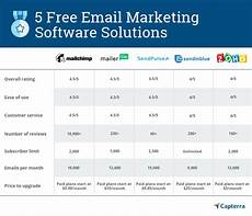 Email Chart 5 Best Free Email Marketing Software Options To Add