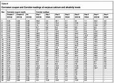 Langelier Saturation Index Chart Ryznar Index Calculator