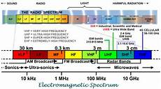 Em Spectrum Frequency Chart Emc Ev Electromagnetic Spectrum